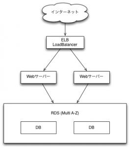 青空文庫OPDS AWS構成図